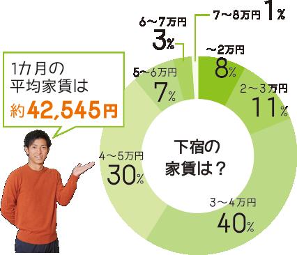 1カ月の平均家賃は約42,545円