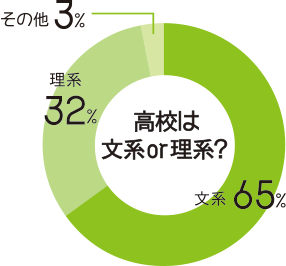 高校は文系65%、理系32%、その他3%