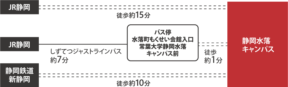 JR静岡駅から徒歩約15分バスで約7分。新静岡駅から徒歩約10分